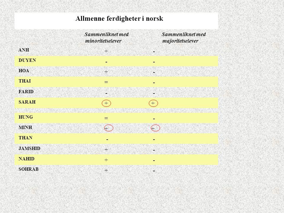 Allmenne ferdigheter i norsk Sammenliknet med minoritetselever Sammenliknet med majoritetselever ANH + - DUYEN - - HOA + - THAI = - FARID - - SARAH +