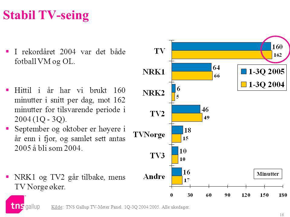 16 Stabil TV-seing Minutter  I rekordåret 2004 var det både fotball VM og OL.