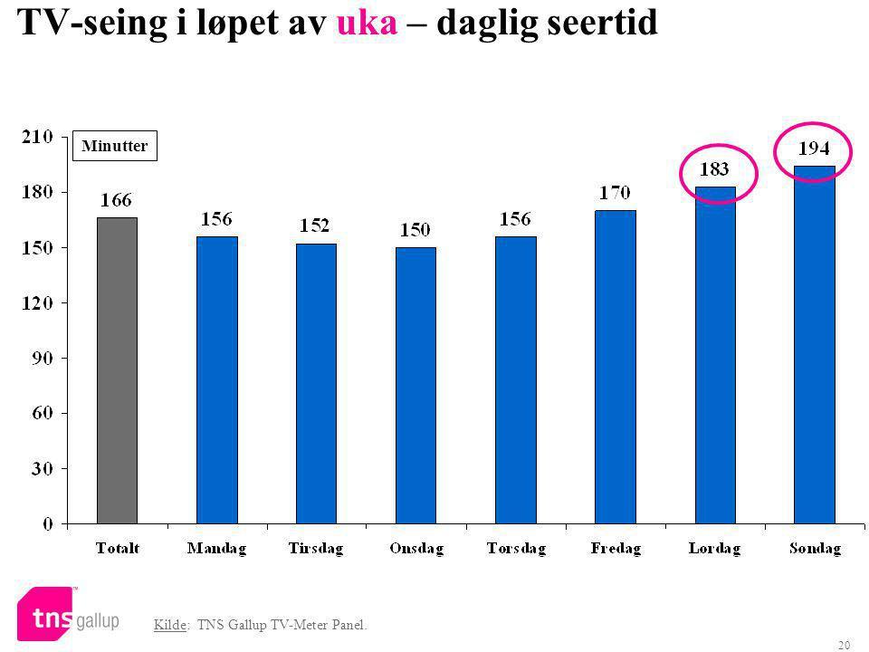 20 TV-seing i løpet av uka – daglig seertid Kilde: TNS Gallup TV-Meter Panel. Minutter