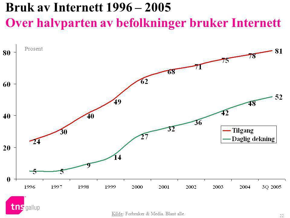 22 Bruk av Internett 1996 – 2005 Over halvparten av befolkninger bruker Internett Prosent Kilde: Forbruker & Media.