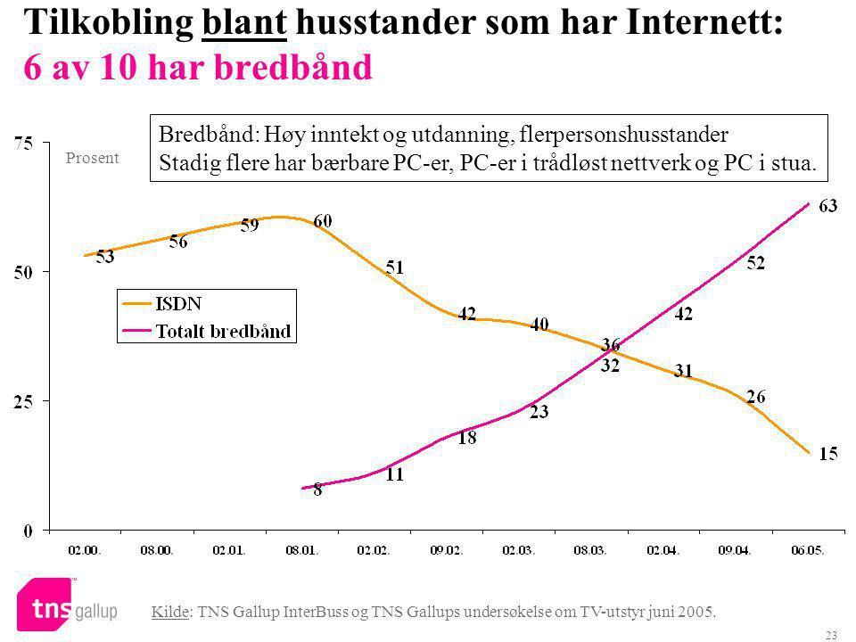23 Tilkobling blant husstander som har Internett: 6 av 10 har bredbånd Kilde: TNS Gallup InterBuss og TNS Gallups undersøkelse om TV-utstyr juni 2005.