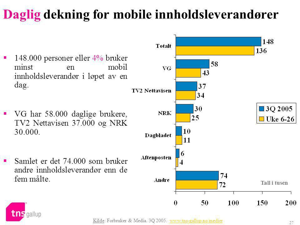 27 Daglig dekning for mobile innholdsleverandører  148.000 personer eller 4% bruker minst en mobil innholdsleverandør i løpet av en dag.