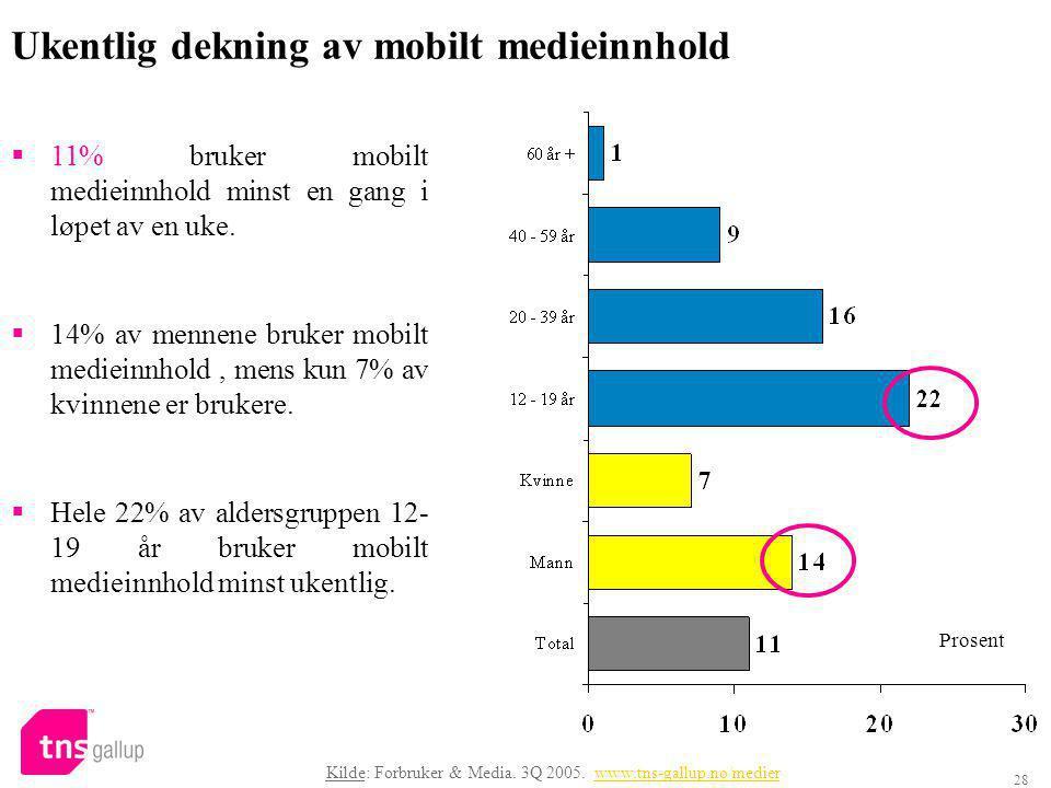 28 Ukentlig dekning av mobilt medieinnhold  11% bruker mobilt medieinnhold minst en gang i løpet av en uke.