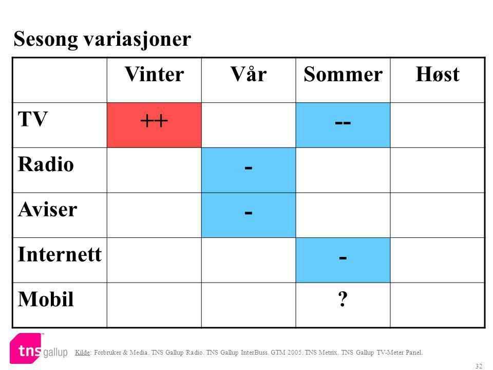 32 Sesong variasjoner VinterVårSommerHøst TV ++-- Radio - Aviser - Internett - Mobil.