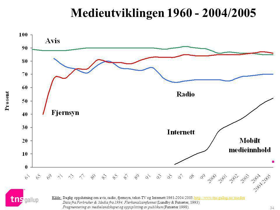 34 Medieutviklingen 1960 - 2004/2005 Kilde: Daglig oppslutning om avis, radio, fjernsyn, tekst-TV og Internett 1961-2004/2005.
