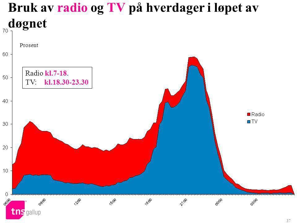 37 Bruk av radio og TV på hverdager i løpet av døgnet Prosent Radio kl.7-18. TV: kl.18.30-23.30