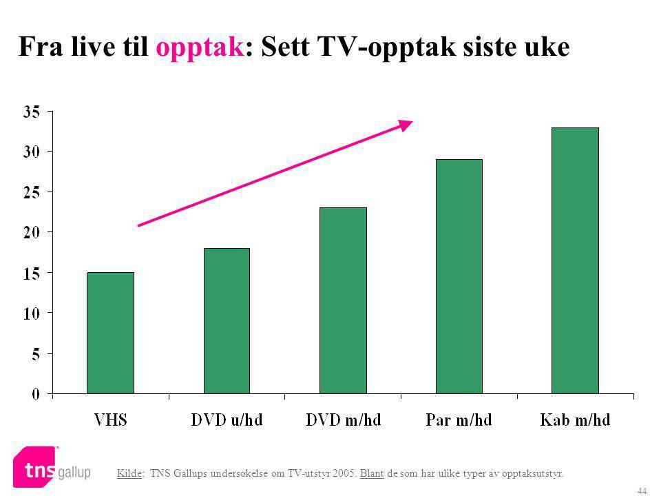 44 Fra live til opptak: Sett TV-opptak siste uke Kilde: TNS Gallups undersøkelse om TV-utstyr 2005.