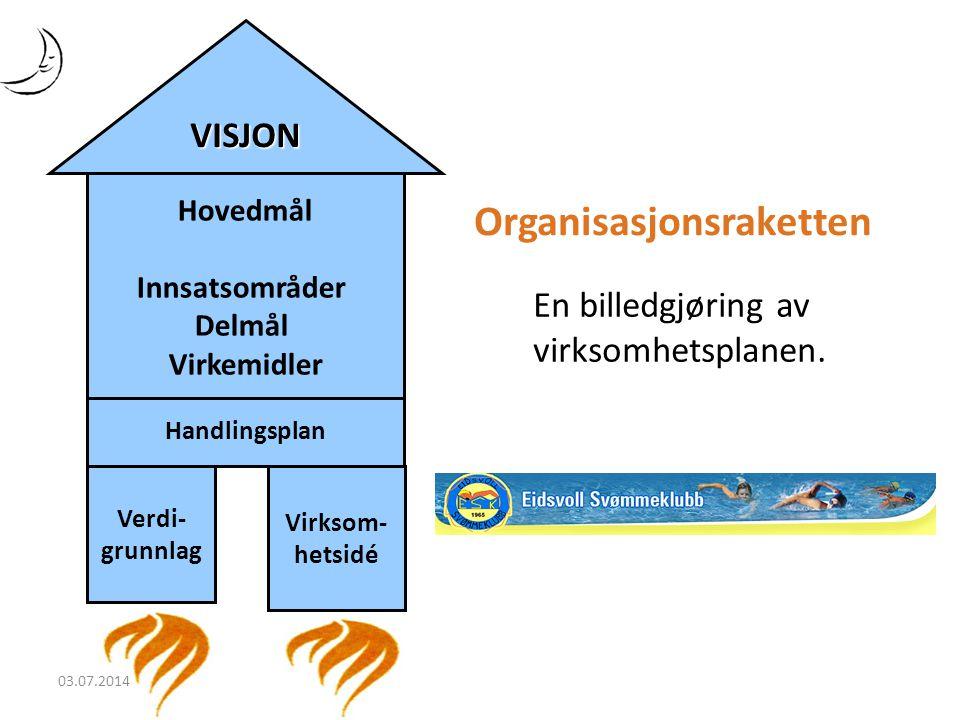 Hovedmål Innsatsområder Delmål Virkemidler Handlingsplan Verdi- grunnlag Virksom- hetsidé VISJON Organisasjonsraketten En billedgjøring av virksomhets