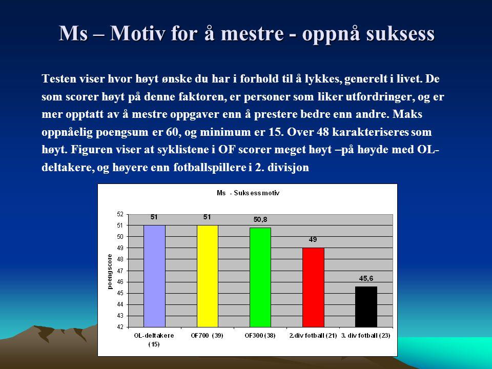 Ms – Motiv for å mestre - oppnå suksess Testen viser hvor høyt ønske du har i forhold til å lykkes, generelt i livet.