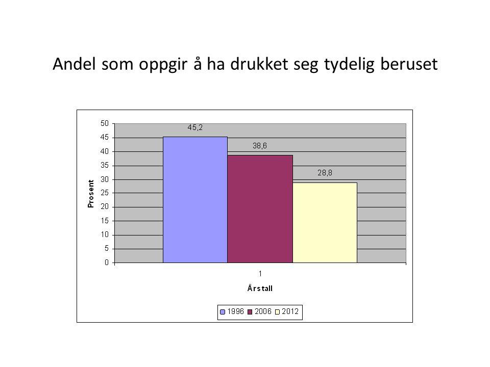 2012 fordelt p å klassetrinn: