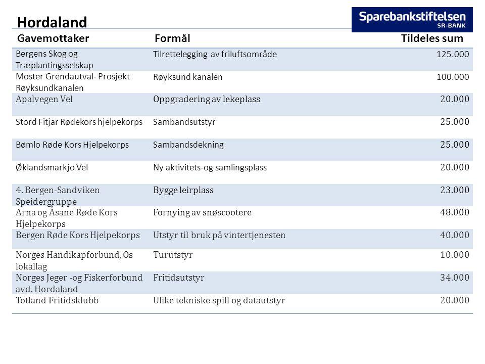 Hordaland GavemottakerFormålTildeles sum Bergens Skog og Træplantingsselskap Tilrettelegging av friluftsområde 125.000 Moster Grendautval- Prosjekt Rø