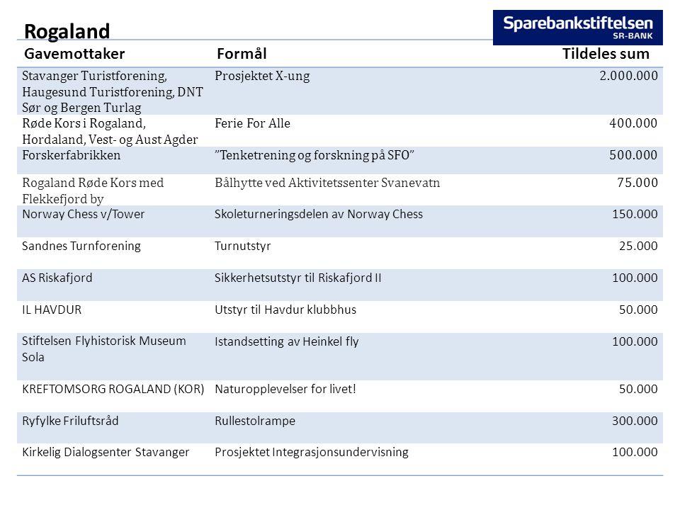 Rogaland GavemottakerFormålTildeles sum Stavanger Turistforening, Haugesund Turistforening, DNT Sør og Bergen Turlag Prosjektet X-ung2.000.000 Røde Ko