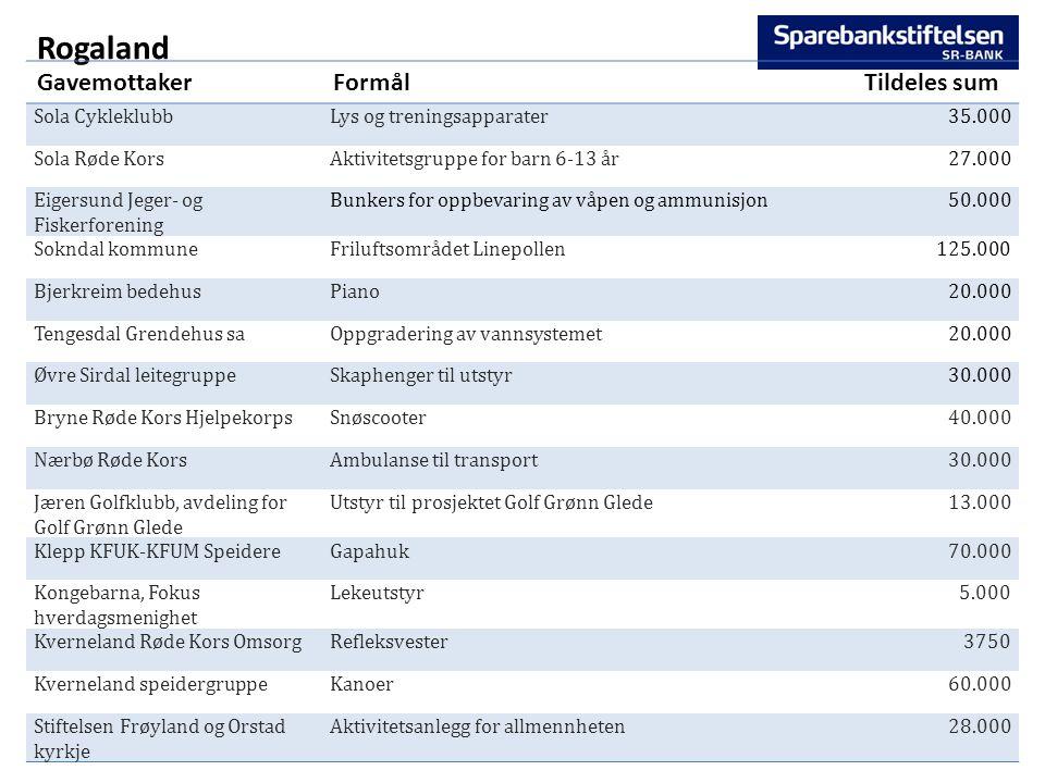 Rogaland GavemottakerFormålTildeles sum Sola CykleklubbLys og treningsapparater35.000 Sola Røde KorsAktivitetsgruppe for barn 6-13 år27.000 Eigersund