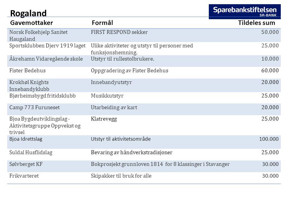 Rogaland GavemottakerFormålTildeles sum Norsk Folkehjelp Sanitet Haugaland FIRST RESPOND sekker50.000 Sportsklubben Djerv 1919 lagetUlike aktiviteter og utstyr til personer med funksjonshemning.