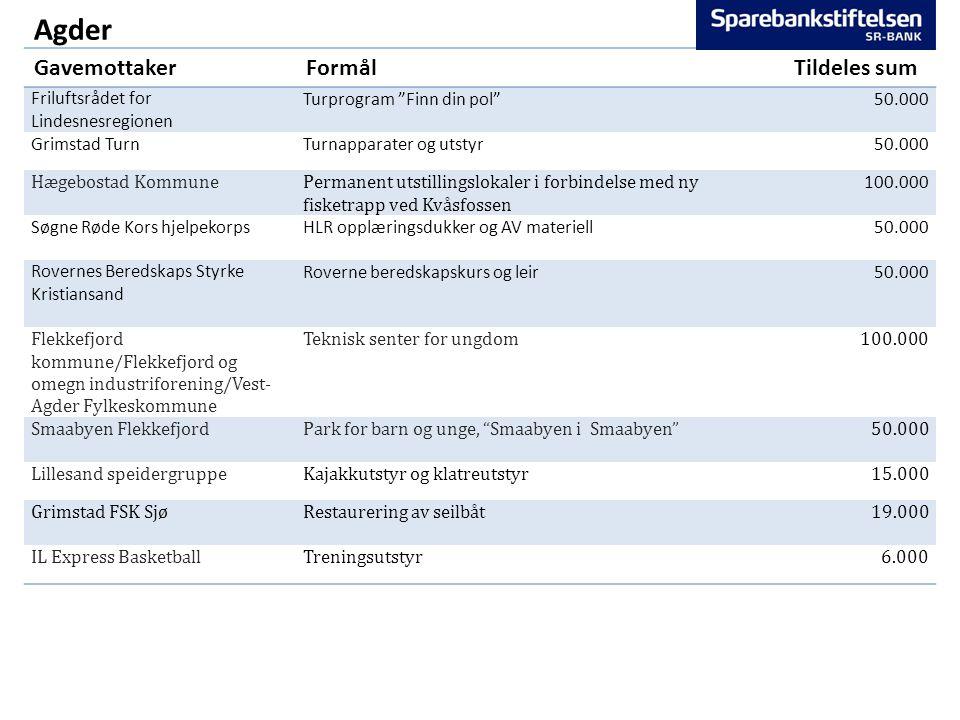 "Agder GavemottakerFormålTildeles sum Friluftsrådet for Lindesnesregionen Turprogram ""Finn din pol"" 50.000 Grimstad TurnTurnapparater og utstyr50.000 H"