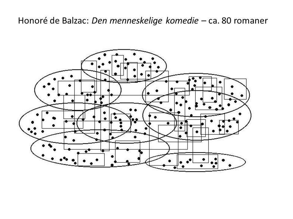 Honoré de Balzac: Den menneskelige komedie – ca. 80 romaner