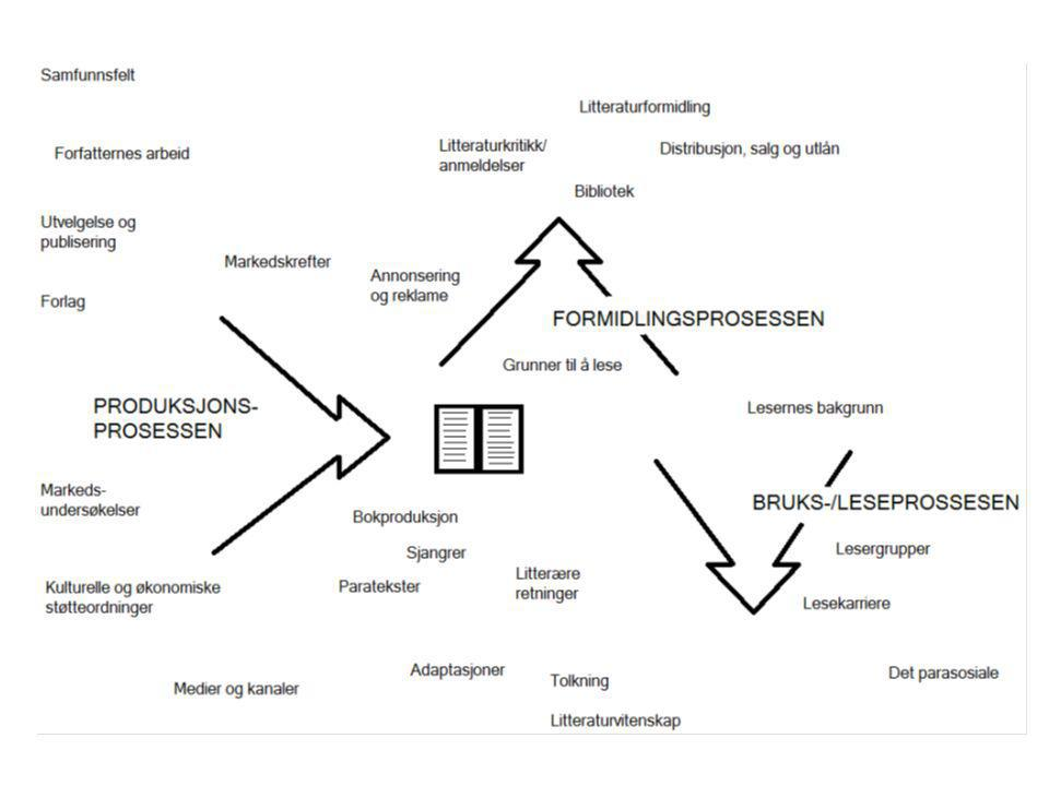 Studiet av litteratur som sosialt fenomen og ulike aktører og funksjoner i litteraturens «kretsløp» i samfunnet, dvs.