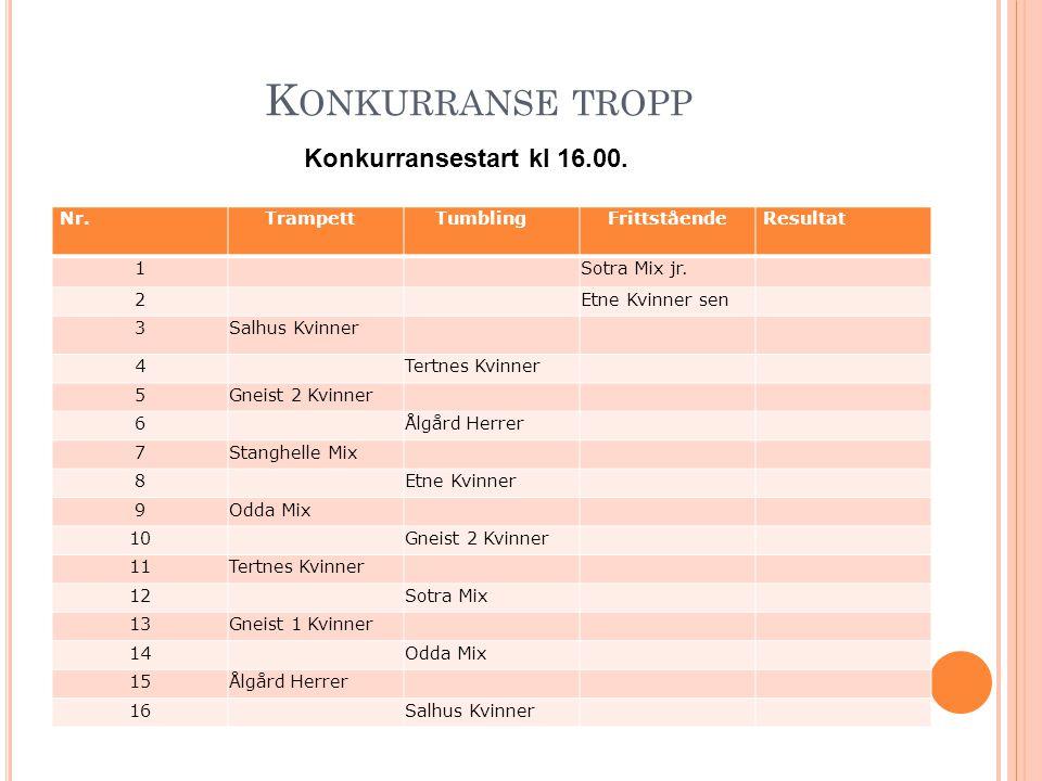 K ONKURRANSE TROPP Konkurransestart kl 16.00. Nr. Trampett TumblingFrittståendeResultat 1 Sotra Mix jr. 2 Etne Kvinner sen 3Salhus Kvinner 4 Tertnes K