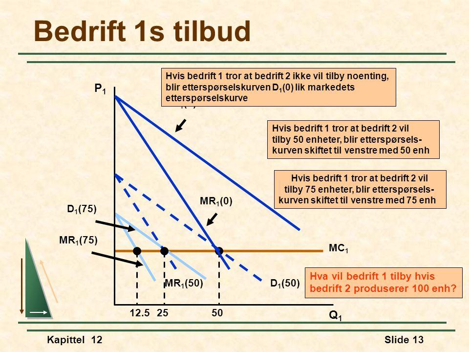 Kapittel 12Slide 13 MC 1 50 MR 1 (75) D 1 (75) 12.5 Hvis bedrift 1 tror at bedrift 2 vil tilby 75 enheter, blir etterspørsels- kurven skiftet til venstre med 75 enh Bedrift 1s tilbud Q1Q1 P1P1 Hva vil bedrift 1 tilby hvis bedrift 2 produserer 100 enh.
