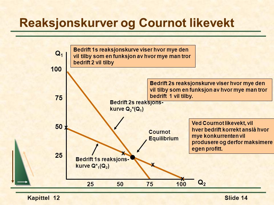 Kapittel 12Slide 14 Bedrift 2s reaksjons- kurve Q 2 *(Q 1 ) Bedrift 2s reaksjonskurve viser hvor mye den vil tilby som en funksjon av hvor mye man tror bedrift 1 vil tilby.