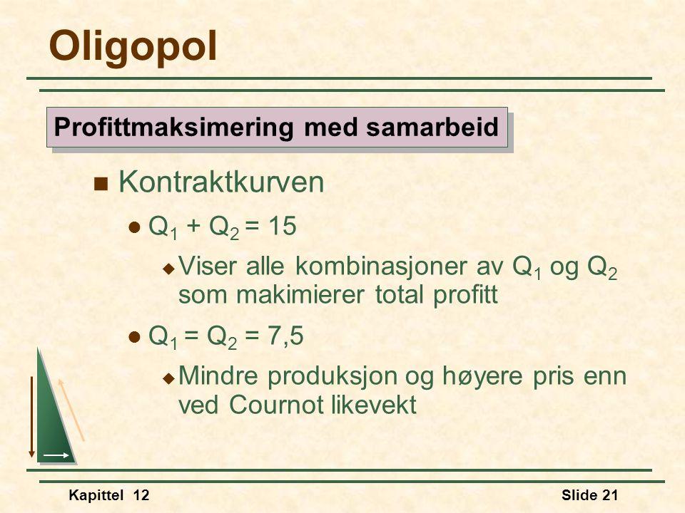 Kapittel 12Slide 21 Oligopol  Kontraktkurven  Q 1 + Q 2 = 15  Viser alle kombinasjoner av Q 1 og Q 2 som makimierer total profitt  Q 1 = Q 2 = 7,5  Mindre produksjon og høyere pris enn ved Cournot likevekt Profittmaksimering med samarbeid
