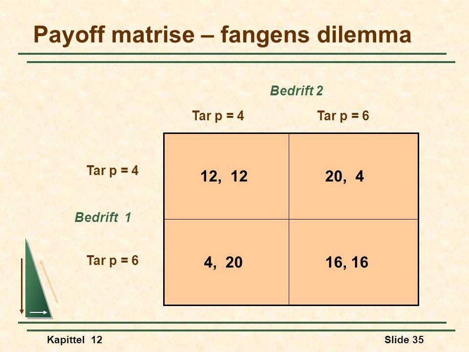 Kapittel 12Slide 35 Payoff matrise – fangens dilemma Bedrift 2 Bedrift 1 Tar p = 4Tar p = 6 Tar p = 4 Tar p = 6 12, 12 20, 4 16, 16 4, 20