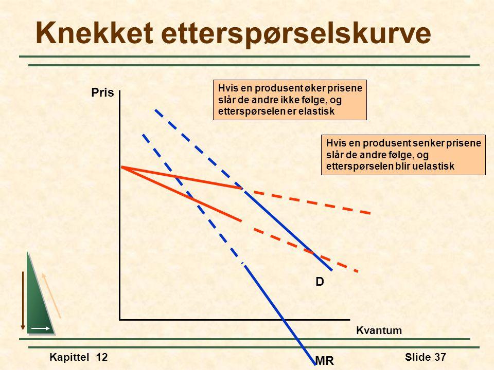 Kapittel 12Slide 37 Knekket etterspørselskurve Pris Kvantum MR D Hvis en produsent senker prisene slår de andre følge, og etterspørselen blir uelastisk Hvis en produsent øker prisene slår de andre ikke følge, og etterspørselen er elastisk