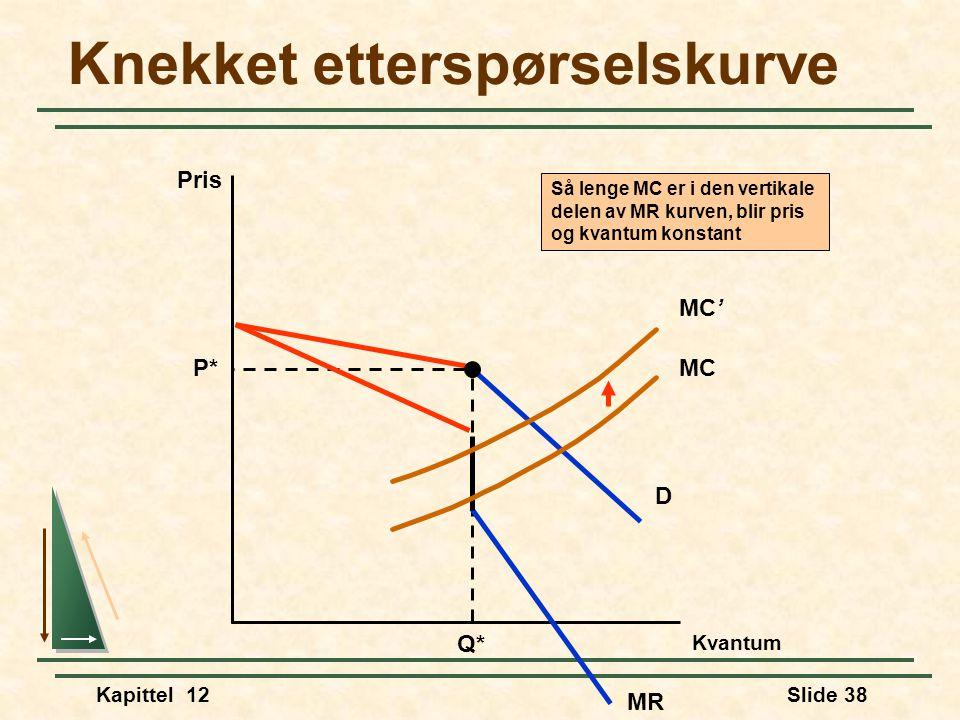 Kapittel 12Slide 38 Knekket etterspørselskurve Pris D P* Q* MC MC' Så lenge MC er i den vertikale delen av MR kurven, blir pris og kvantum konstant MR Kvantum