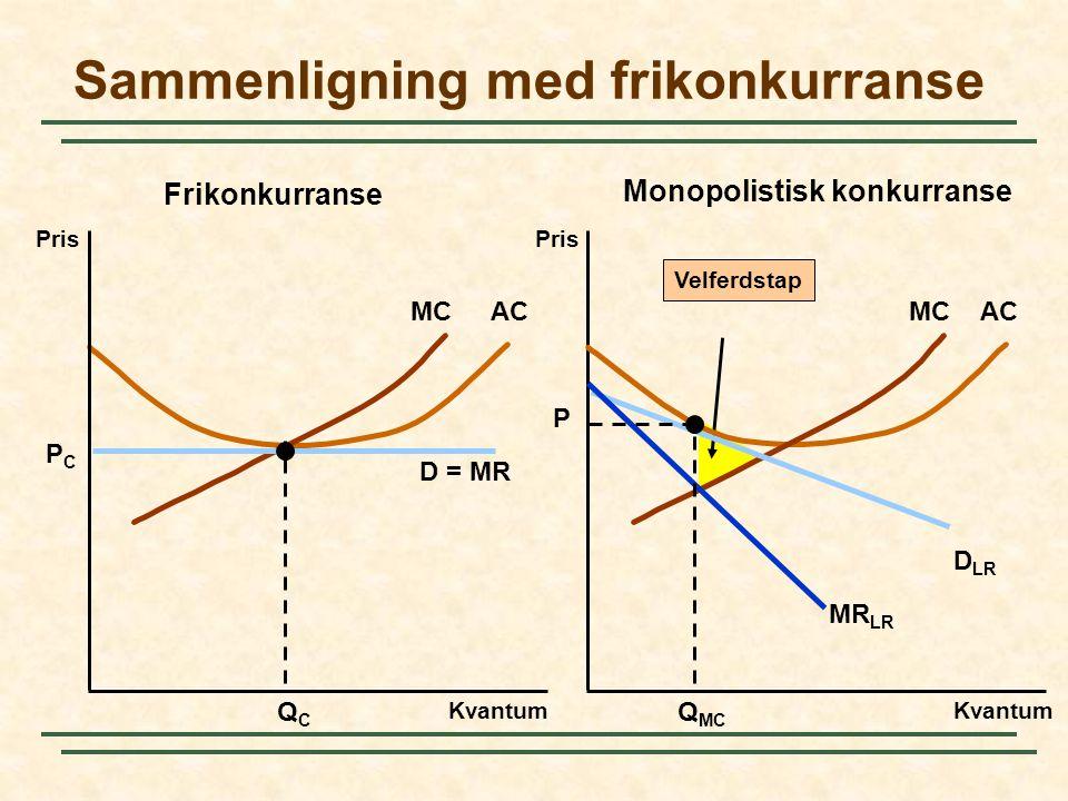 Velferdstap MCAC Sammenligning med frikonkurranse Pris Kvantum Pris D = MR QCQC PCPC MCAC D LR MR LR Q MC P Kvantum Frikonkurranse Monopolistisk konkurranse