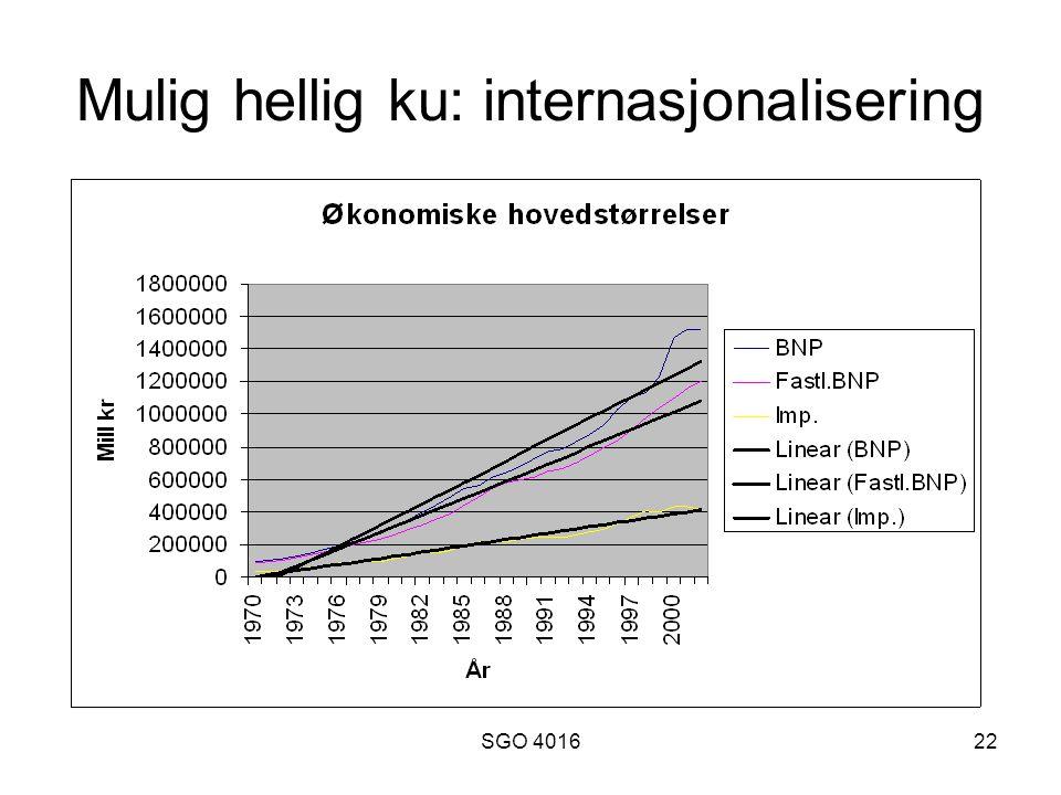 SGO 401622 Mulig hellig ku: internasjonalisering