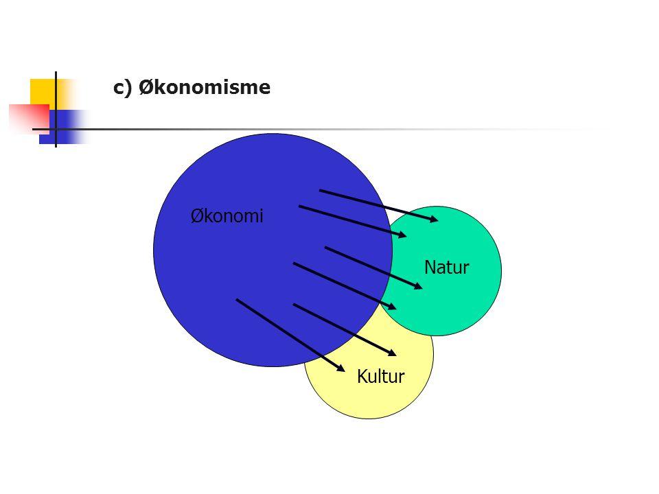 c) Økonomisme Natur Kultur Økonomi Natur Kultur