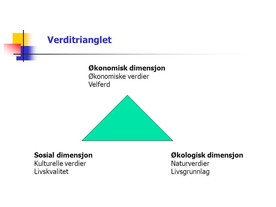 Verditrianglet Økonomisk dimensjon Økonomiske verdier Velferd Sosial dimensjon Kulturelle verdier Livskvalitet Økologisk dimensjon Naturverdier Livsgr
