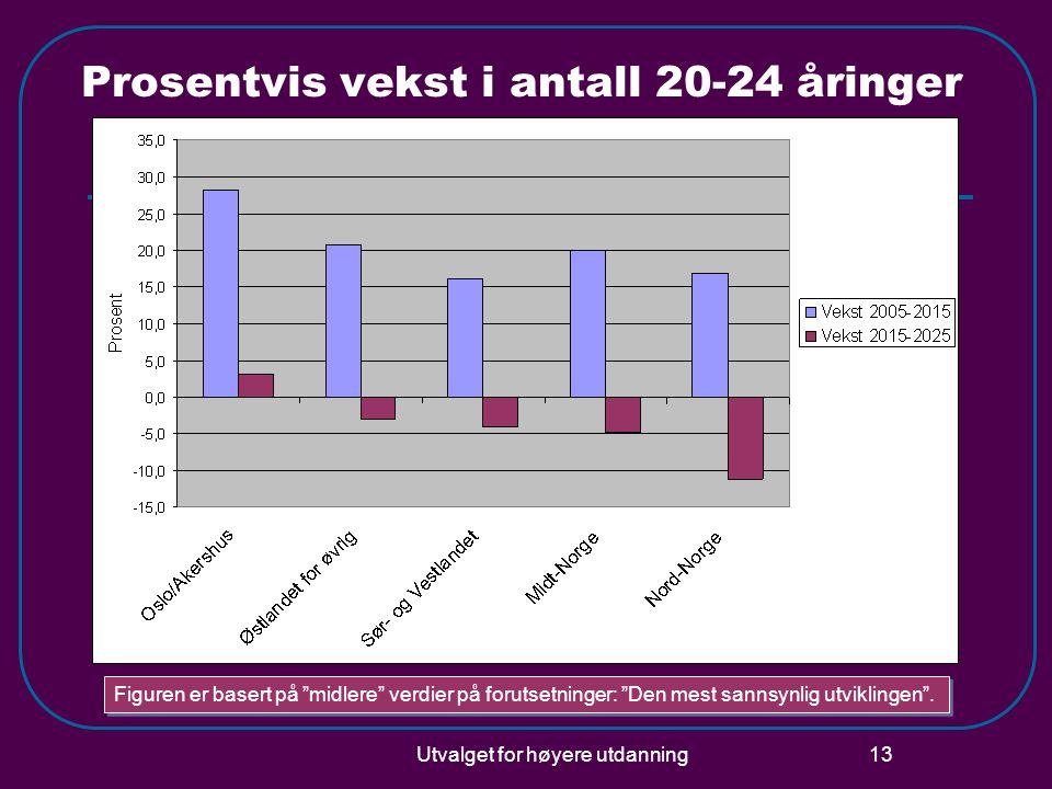 Utvalget for høyere utdanning 13 Prosentvis vekst i antall 20-24 åringer Figuren er basert på midlere verdier på forutsetninger: Den mest sannsynlig utviklingen .