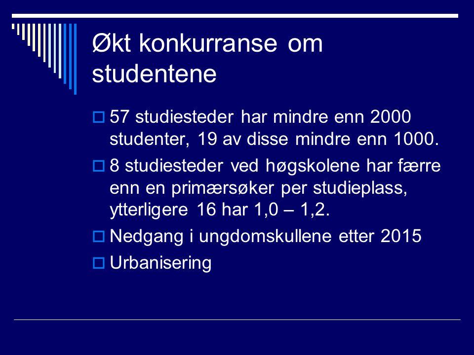 Økt konkurranse om studentene  57 studiesteder har mindre enn 2000 studenter, 19 av disse mindre enn 1000.