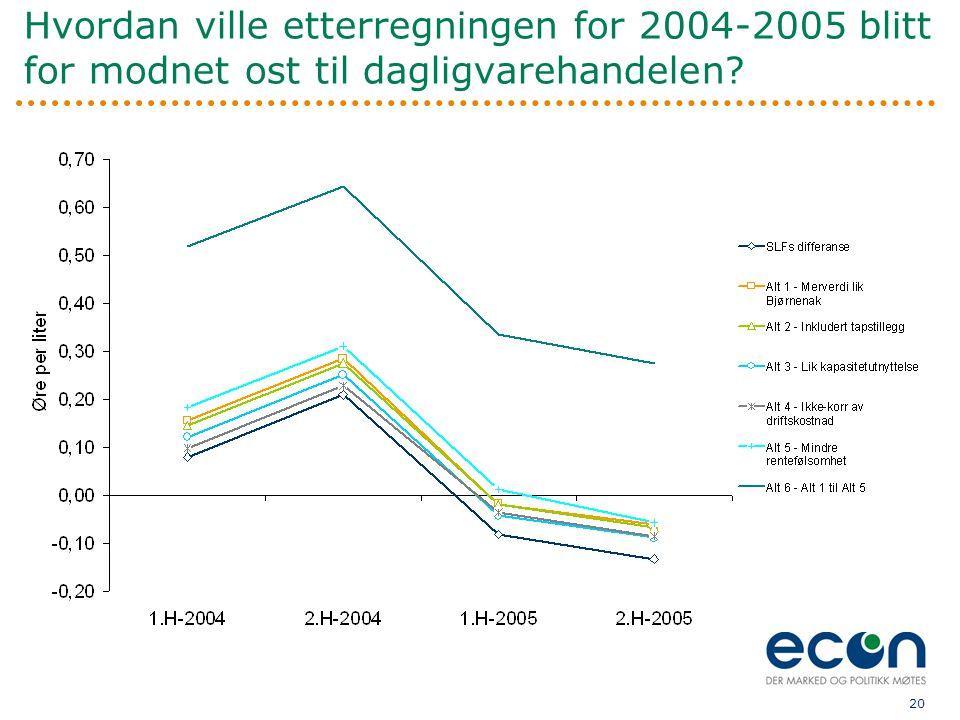 20 Hvordan ville etterregningen for 2004-2005 blitt for modnet ost til dagligvarehandelen?