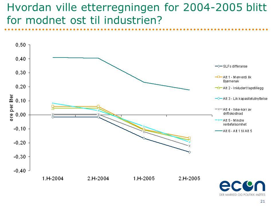21 Hvordan ville etterregningen for 2004-2005 blitt for modnet ost til industrien?
