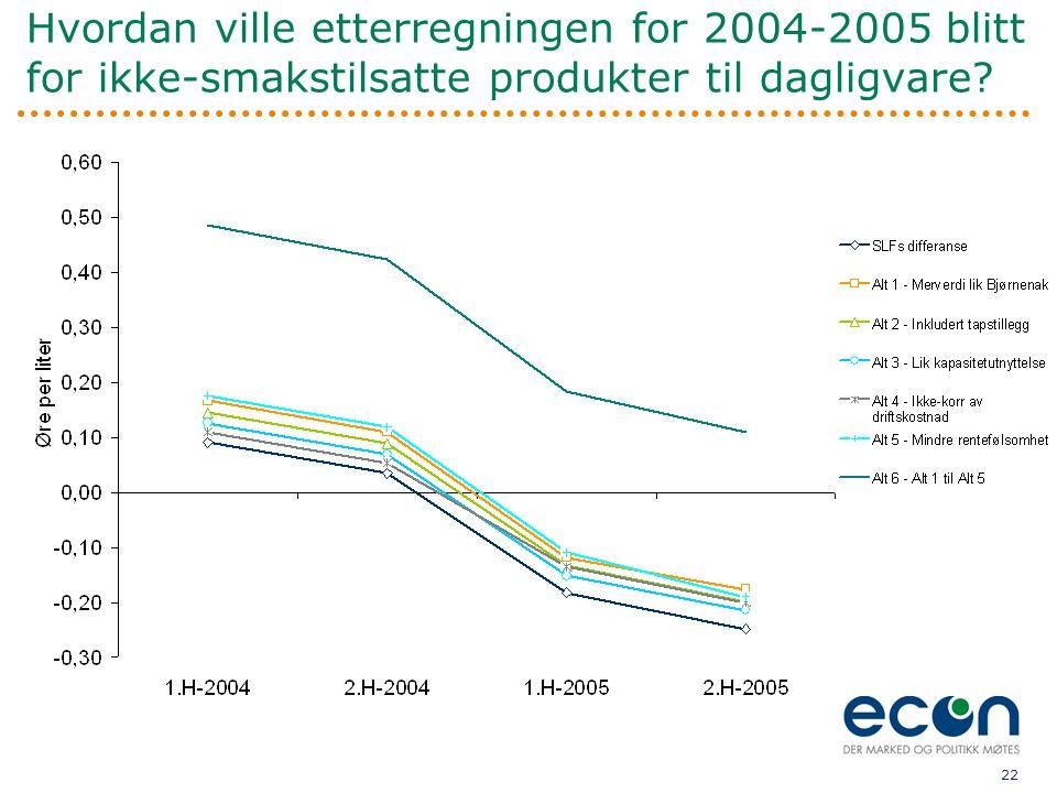 22 Hvordan ville etterregningen for 2004-2005 blitt for ikke-smakstilsatte produkter til dagligvare?