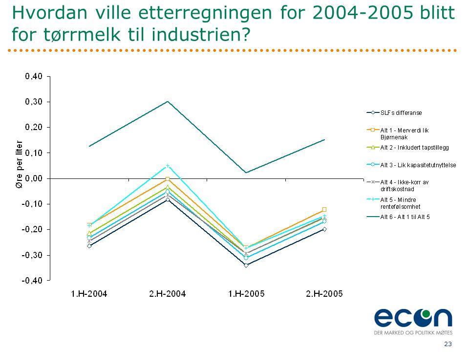 23 Hvordan ville etterregningen for 2004-2005 blitt for tørrmelk til industrien?