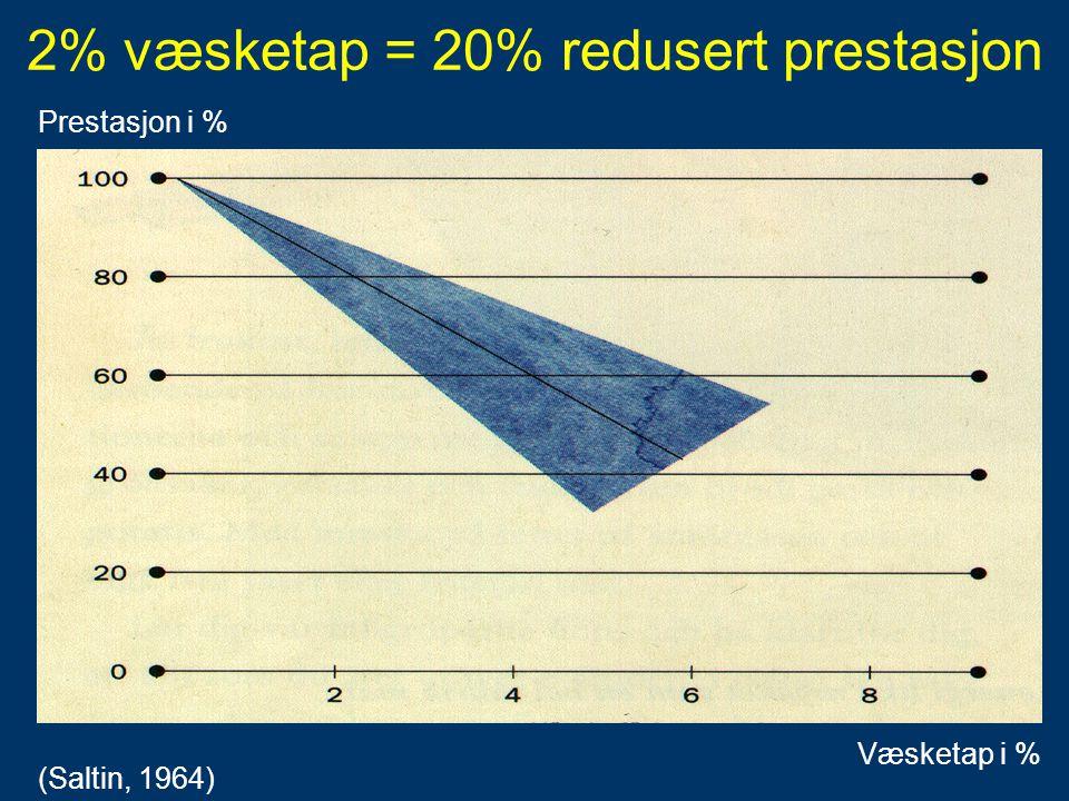 2% væsketap = 20% redusert prestasjon (Saltin, 1964) Prestasjon i % Væsketap i %