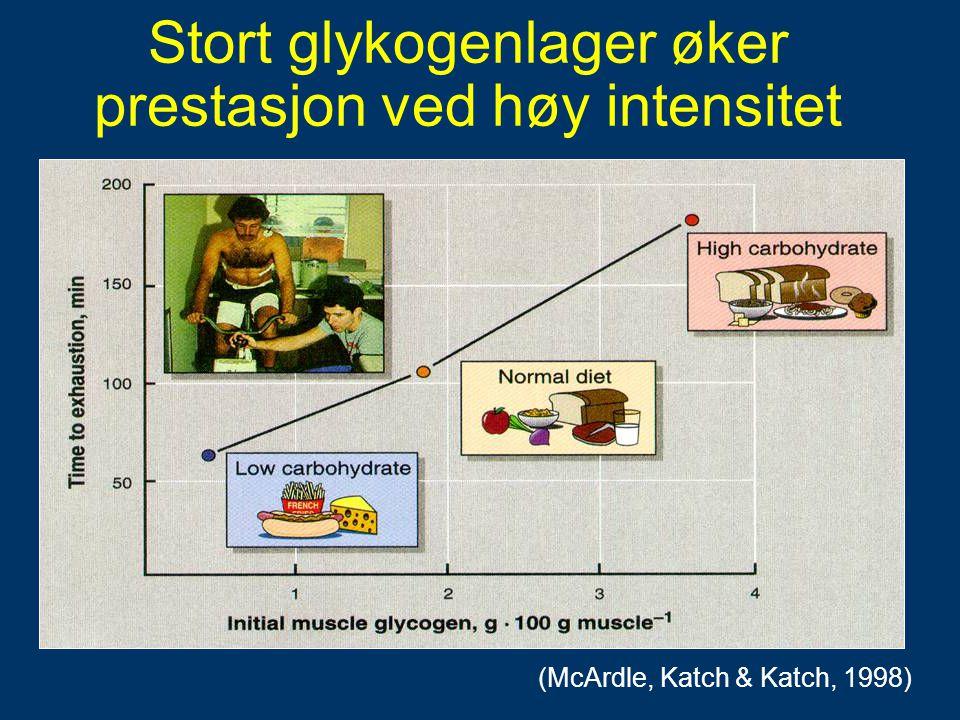 Stort glykogenlager øker prestasjon ved høy intensitet (McArdle, Katch & Katch, 1998)