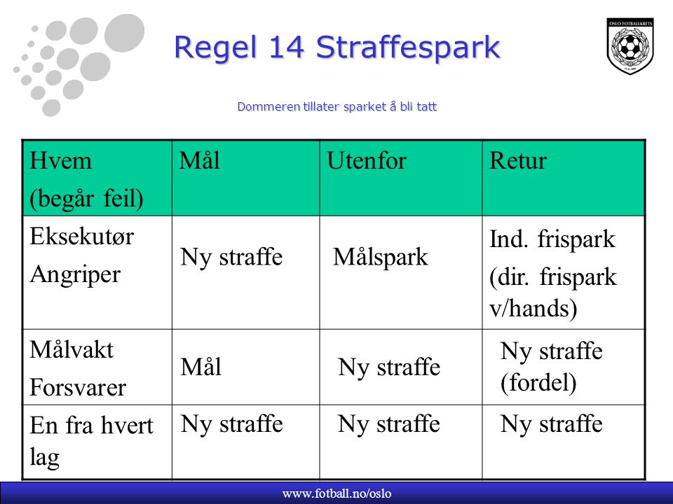 www.fotball.no/oslo Regel 14 Straffespark Dommeren tillater sparket å bli tatt Regel 14 Straffespark Dommeren tillater sparket å bli tatt Hvem (begår