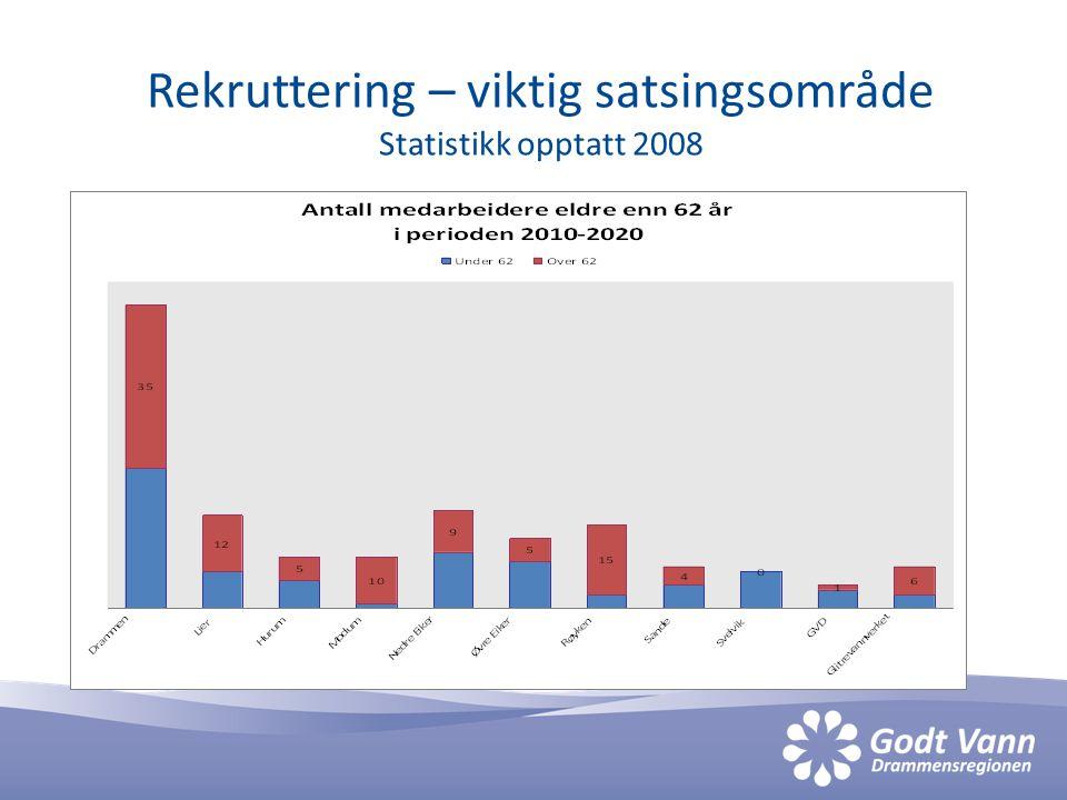 Rekruttering – viktig satsingsområde Statistikk opptatt 2008