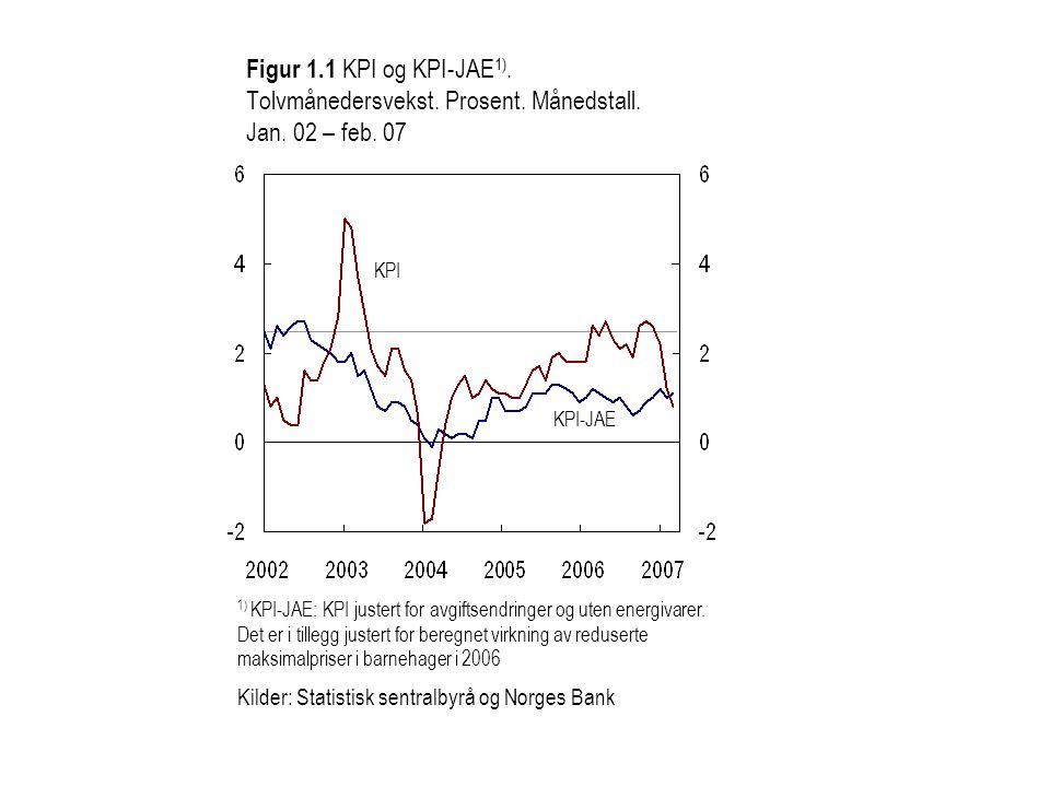 USD NOK 1) Norges Banks beregninger basert på verdensmarkedspriser 2) Aluminium, nikkel, kobber og sink Kilder: Reuters (EcoWin), Statistisk sentralbyrå og Norges Bank Figur 2.17 Prisindeks 1) for norsk eksport av ikke- jernholdige metaller 2) i USD og NOK.