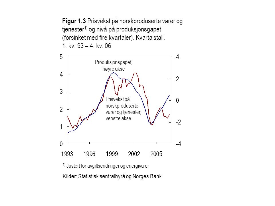 Figur 4 Styringsrente i referansebanen fra IR 3/06 med usikkerhetsvifte og den isolerte effekten av økt kapasitetsutnytting og høyere vekst ute (rød linje).