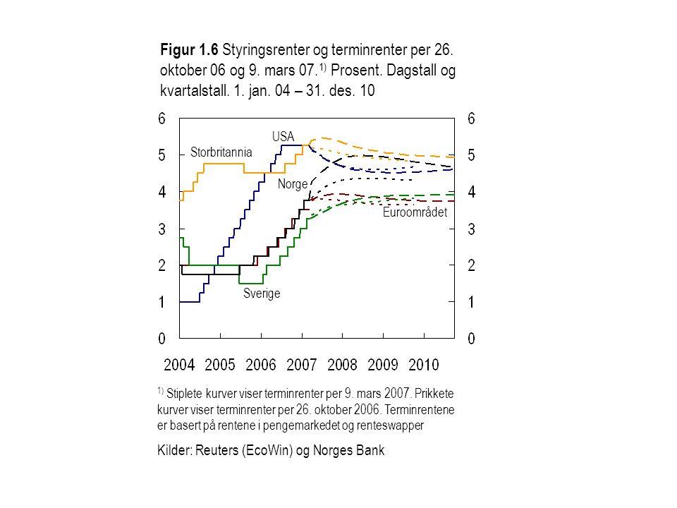 Figur 6 Styringsrente i referansebanen i IR 3/05 med usikkerhetsvifte og referansebanen i IR 3/06 og isolert effekt av høyere produksjonsgap og svakere kurs samt lavere inflasjon.