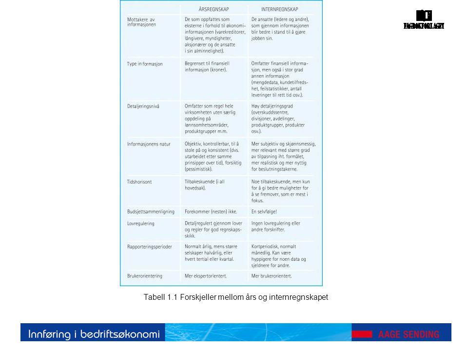 Tabell 10.1 Kalkyler for produktene A og B