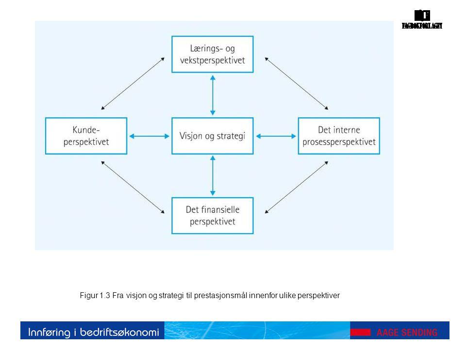 Figur 2.1 Modell for styring mot måloppnåelse