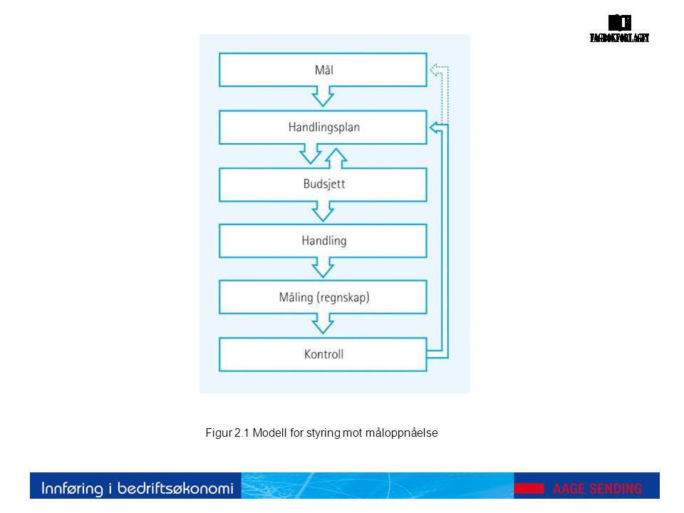 Figur 10.3 Kapasitetslinje for materialer