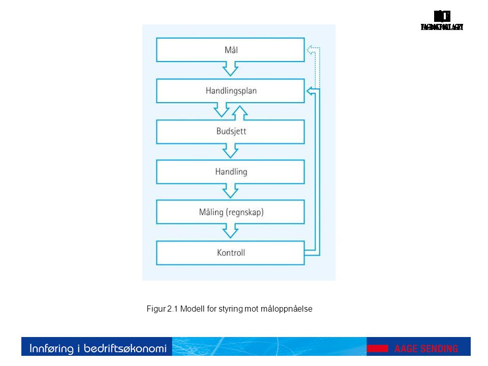 Figur 6.2 Kostnaderinkludert i selvkostkalkylen(i blått) Figur 6.3 Kostnaderinkludert i bidragskalkylen (i blått)