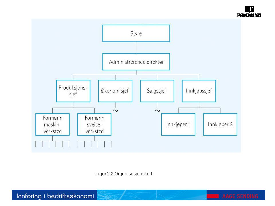 Figur 17.5 Balansebudsjettets sammenheng med øvrige budsjetter
